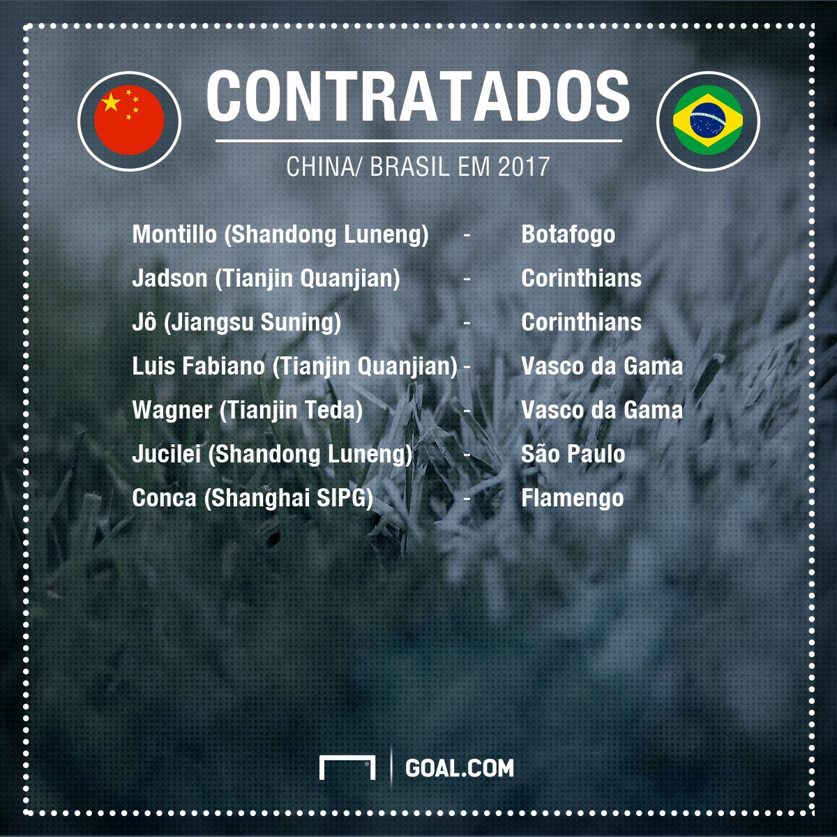 GFX china brasil
