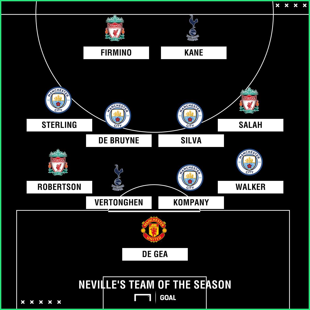 Gary Neville's Team of the Season