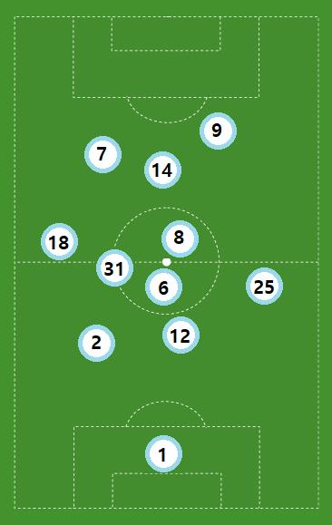 Manchester United Average Position vs Swansea