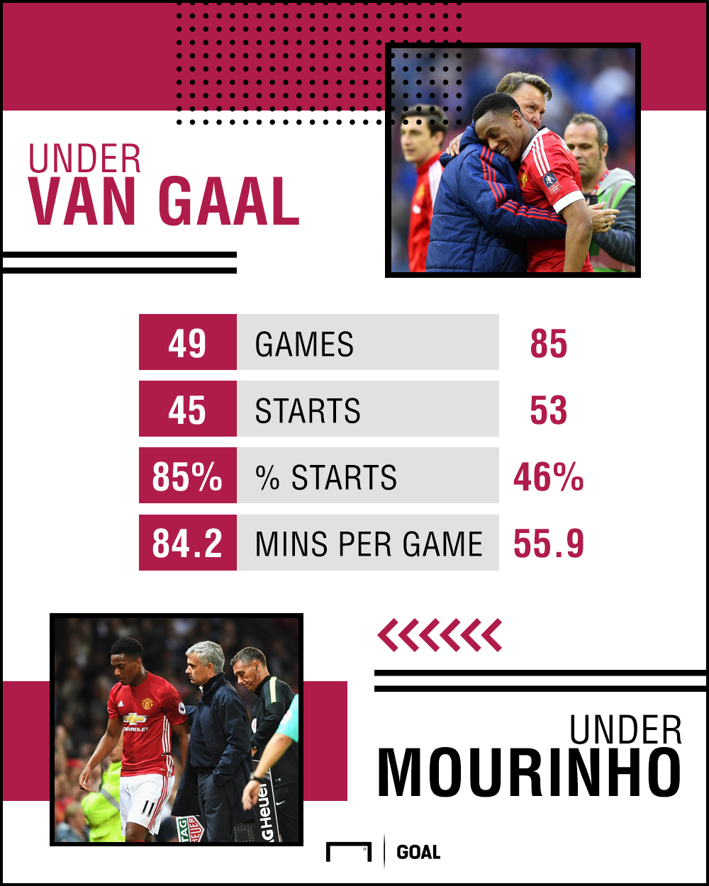 Anthony Martial Manchester United statistics