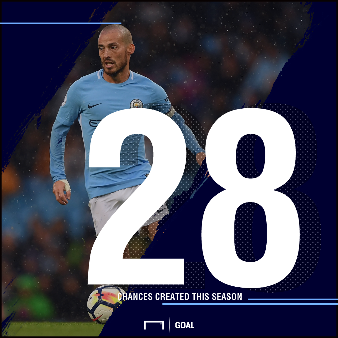 Manchester City s creative hub David Silva is in the form of his
