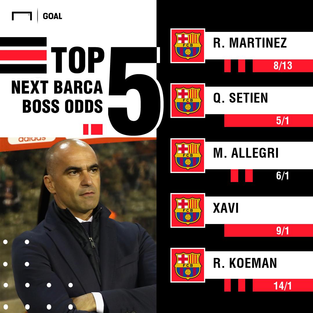 Next Barcelona Manager Odds 280519