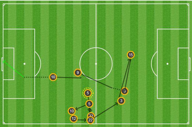 Gol Dybala Juventus Tottenham OPTA