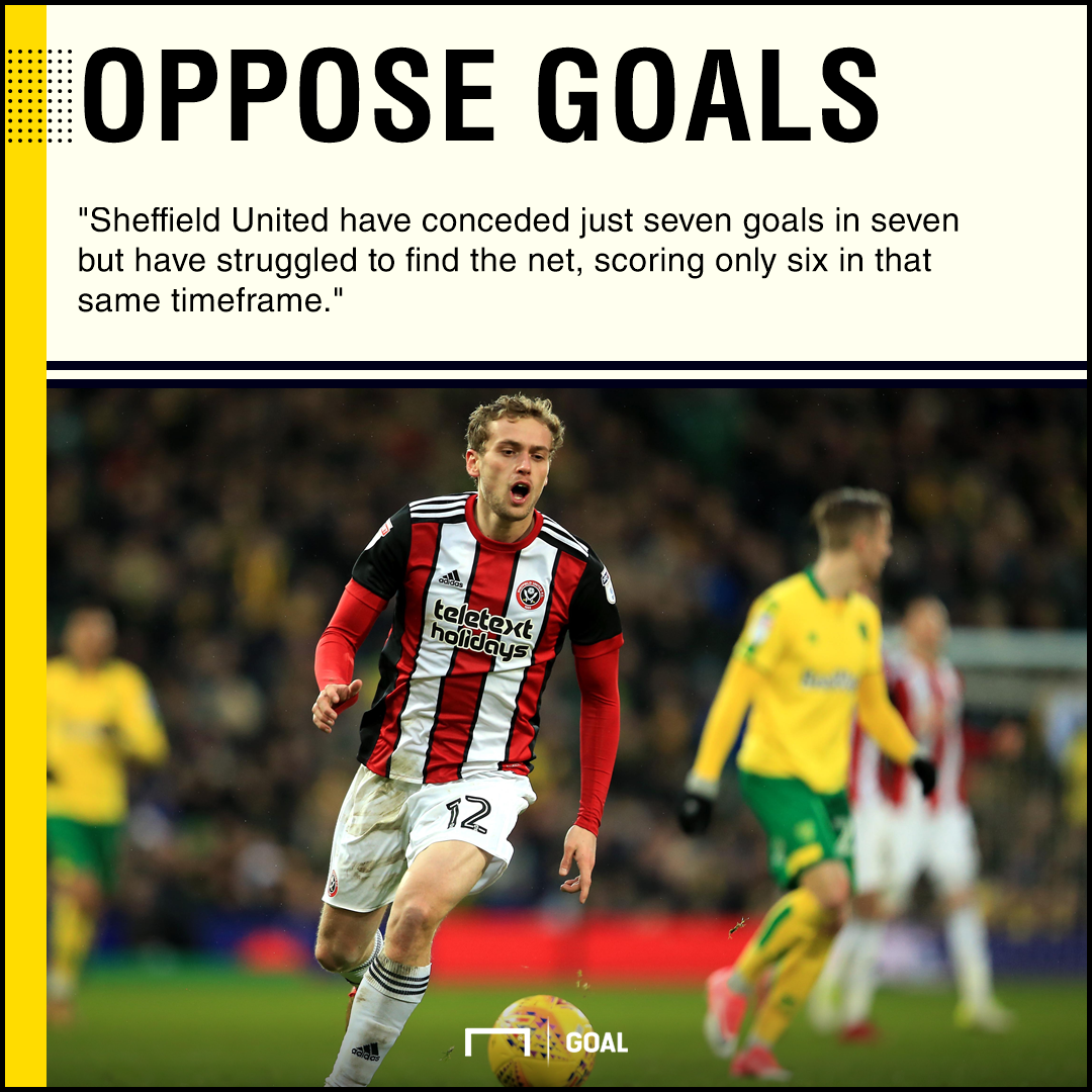 Sheffield United Leeds graphic
