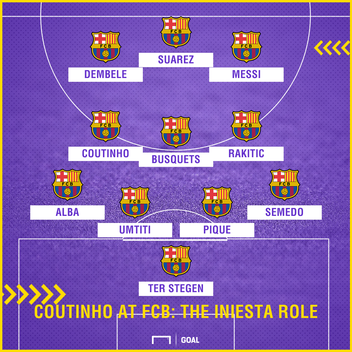Coutinho Iniesta role