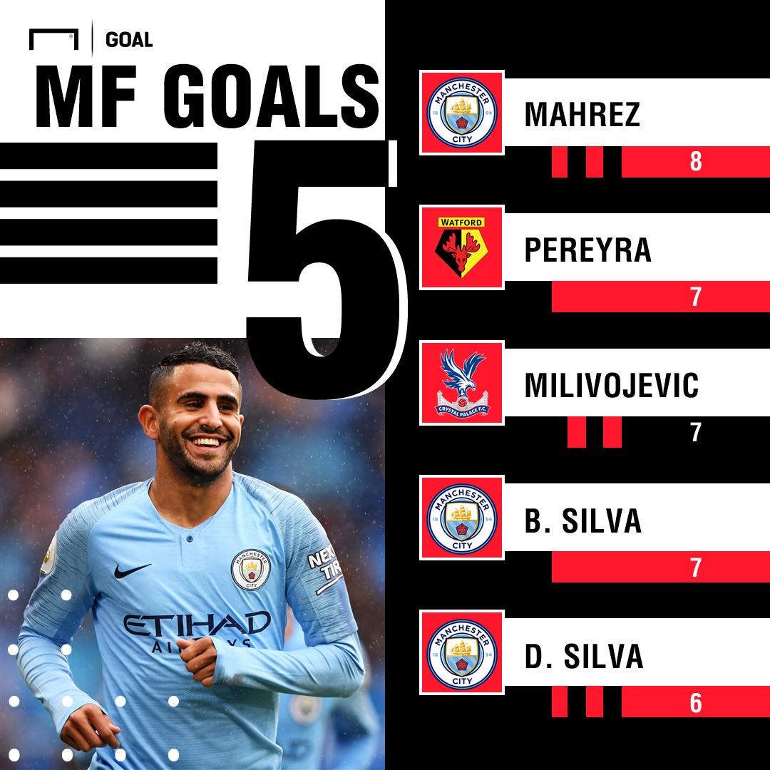 Top five EPL midfield scorers graphic