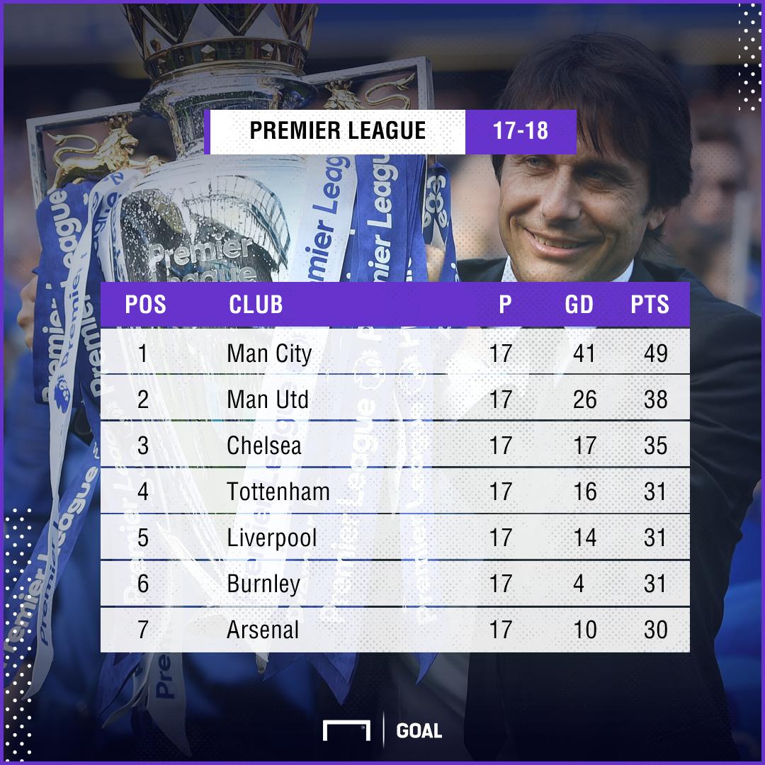 Premier League table top 6 151217