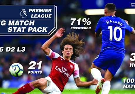 Betin Big Match Stat Pack: Arsenal vs Chelsea