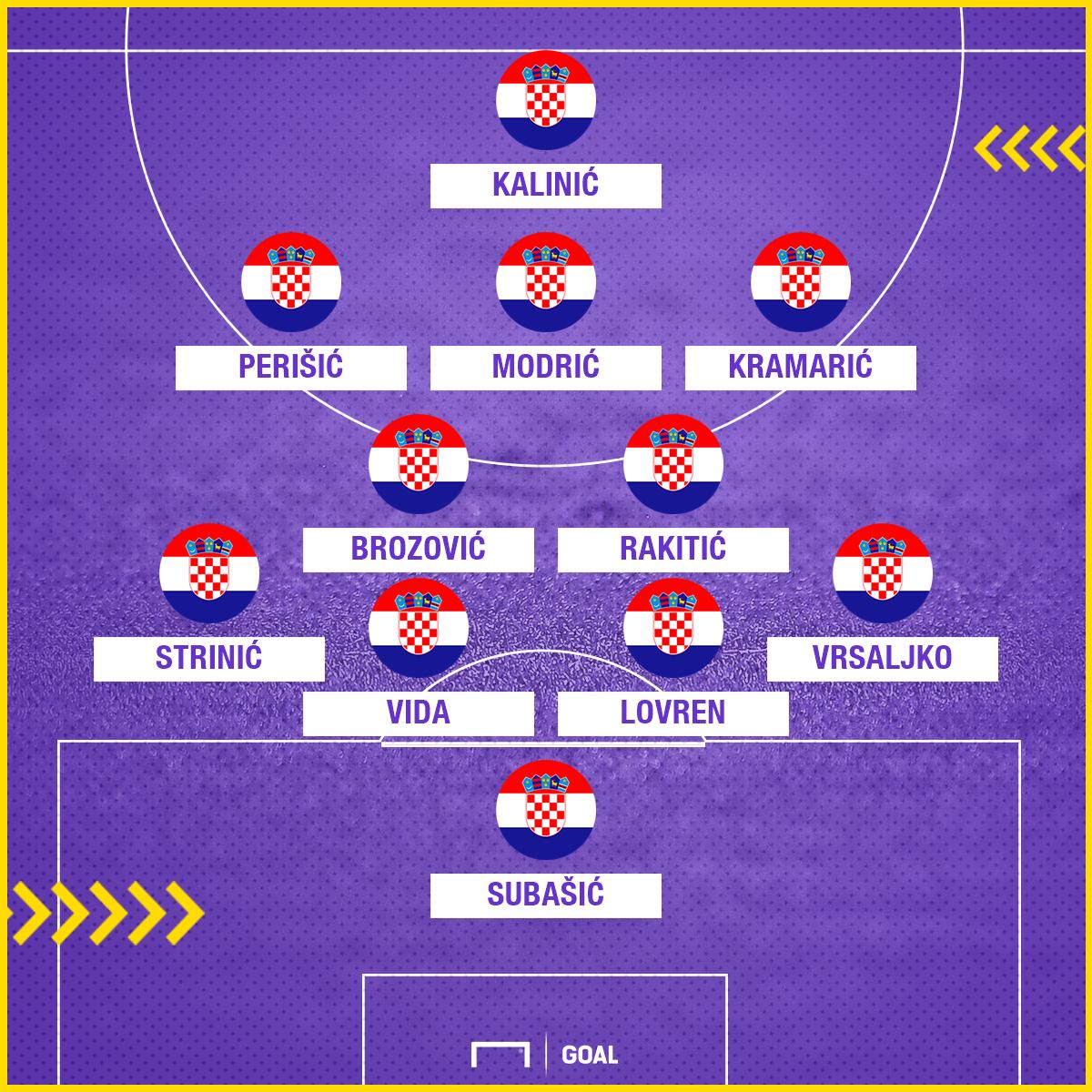 Kroatien Vs Griechenland