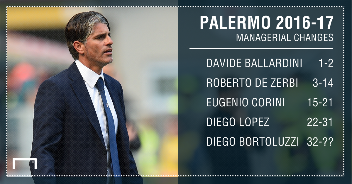 Palermo 16-17 manager changes