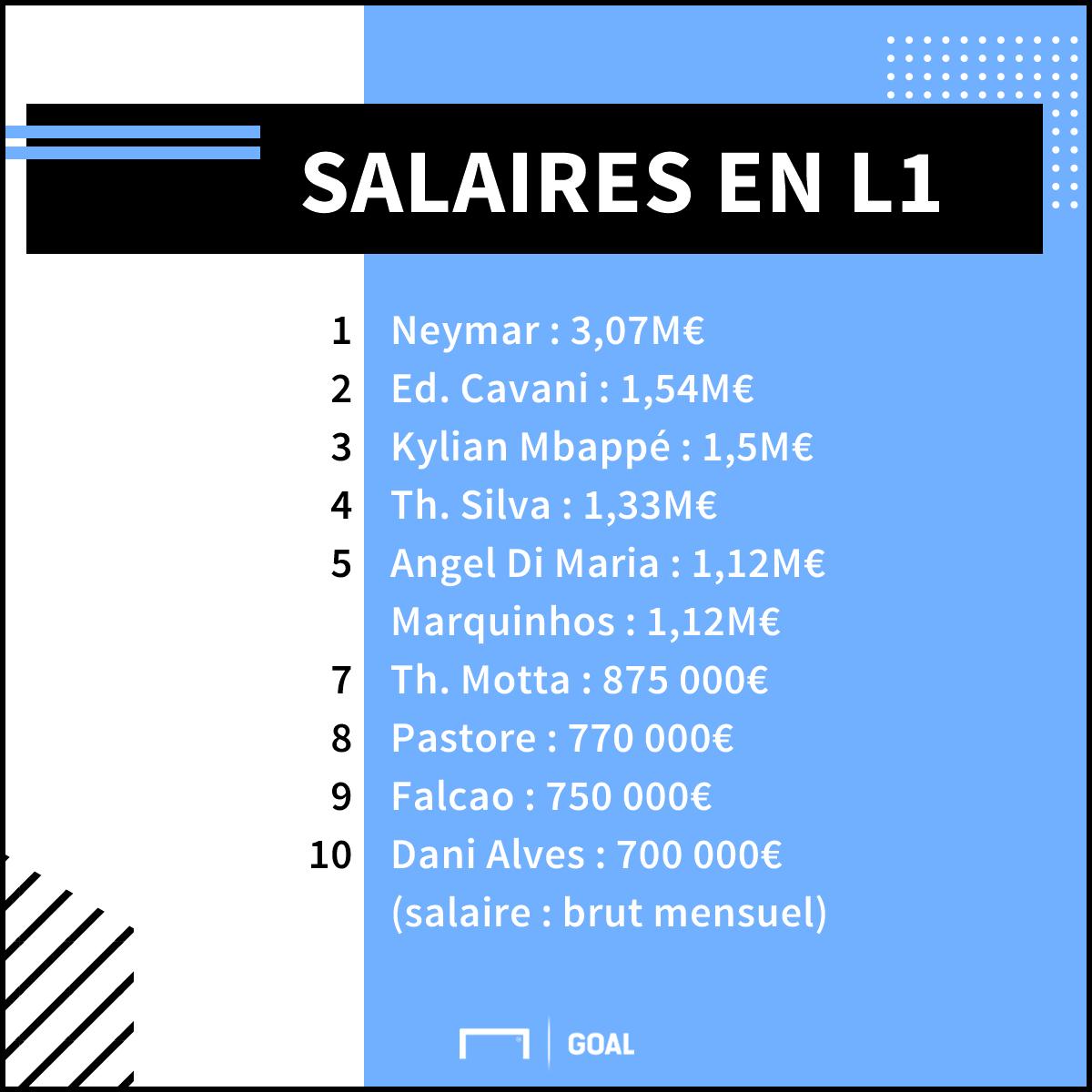 Neymar plus gros salaire de Ligue 1 devant Cavani et Mbappé — PSG