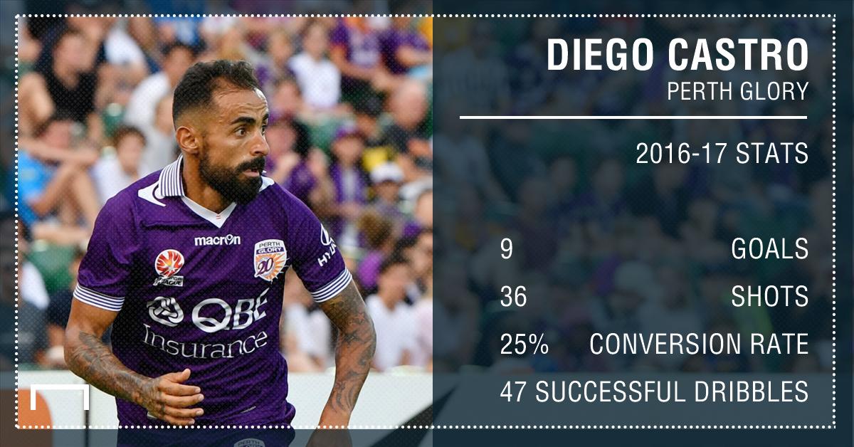GFX Diego Castro Stats