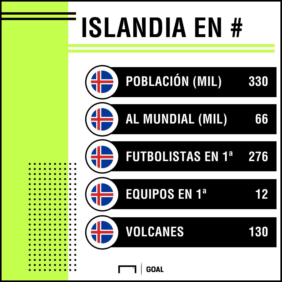 Facts de Islandia