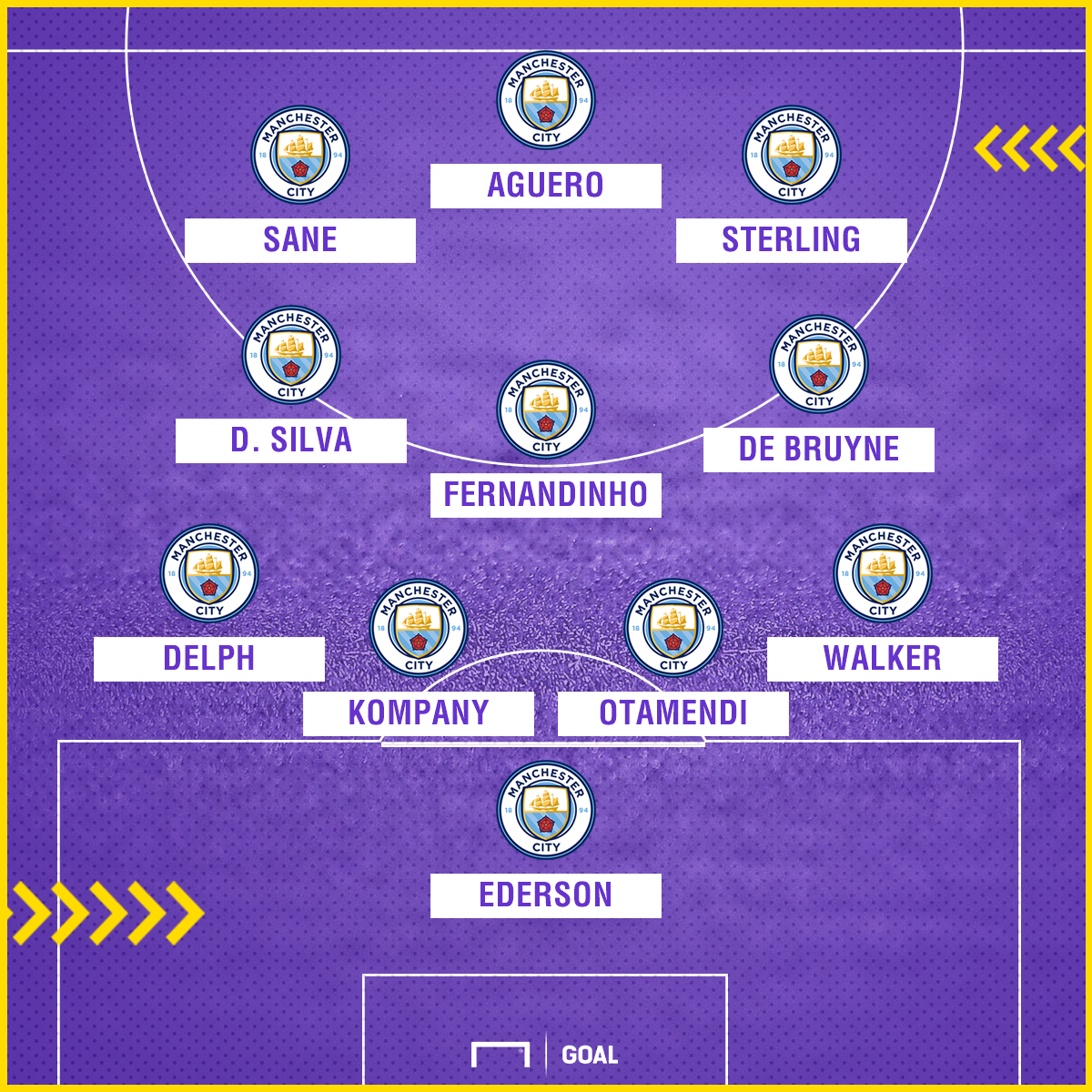 Manchester City potential XI