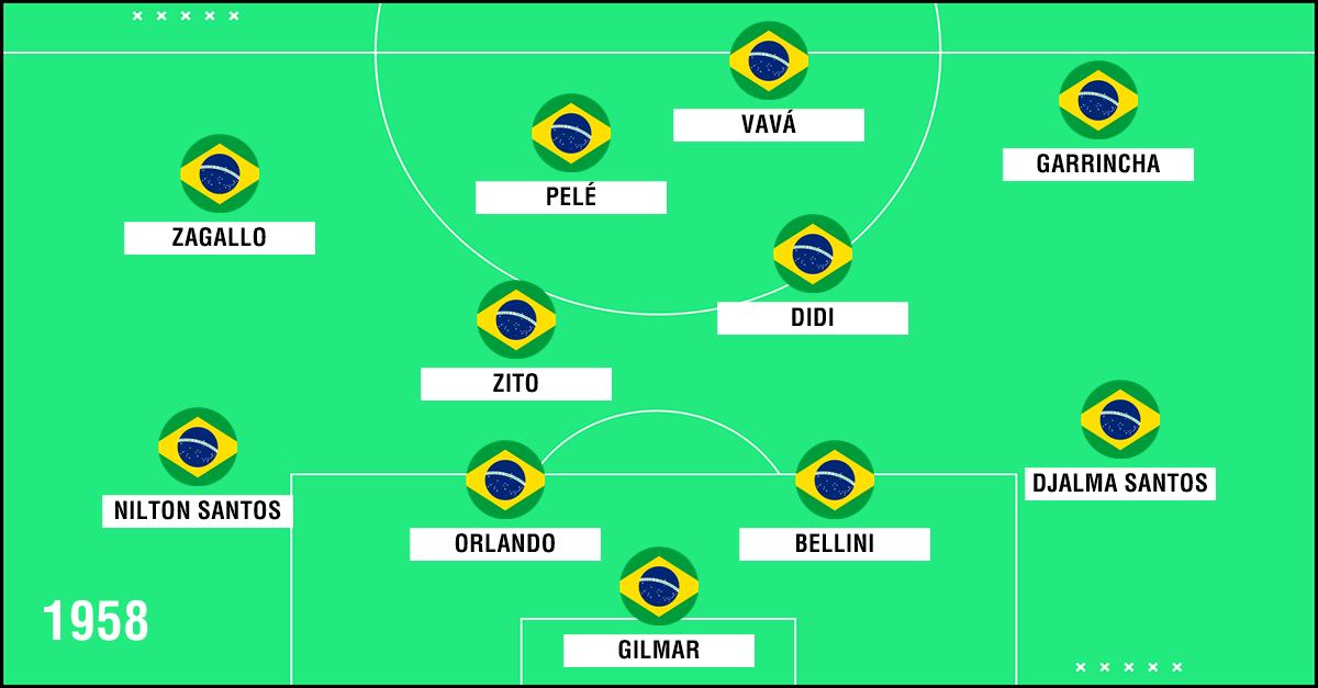GFX Seleção Brasil 1958