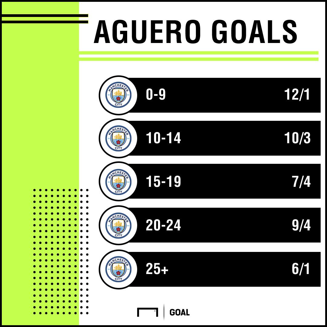Aguero goals odds graphic