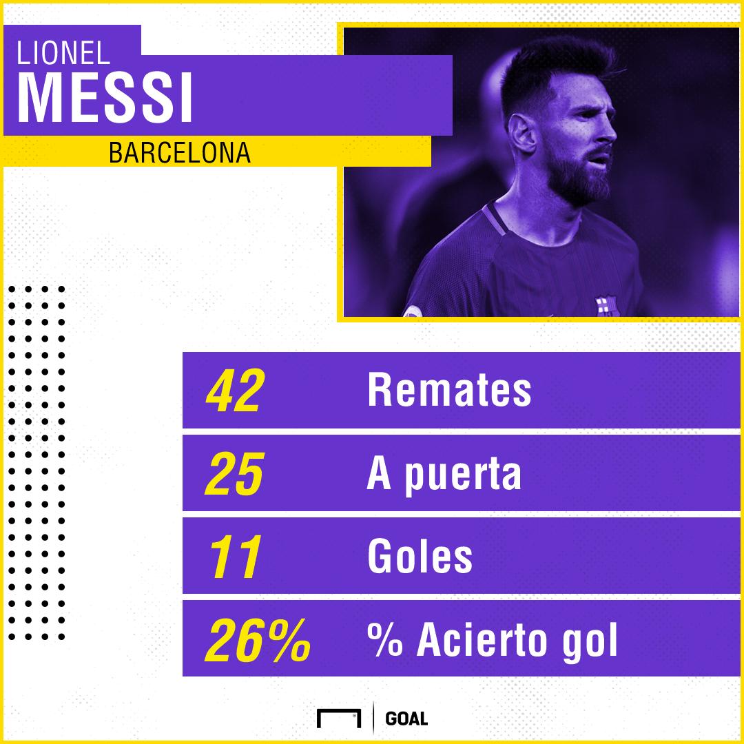 GFX Messi mejor arranque en LaLiga