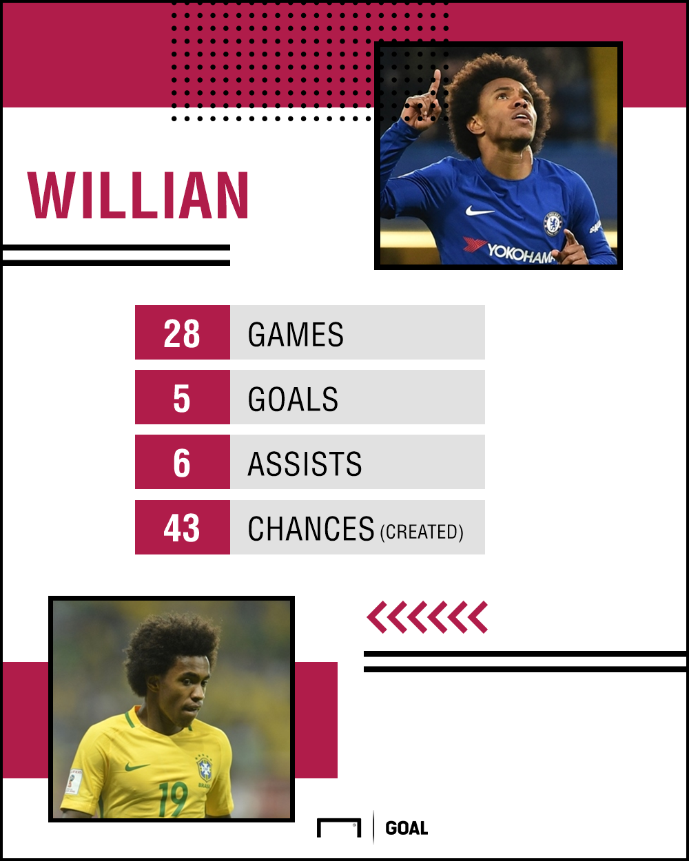 Willian GFX 07032018