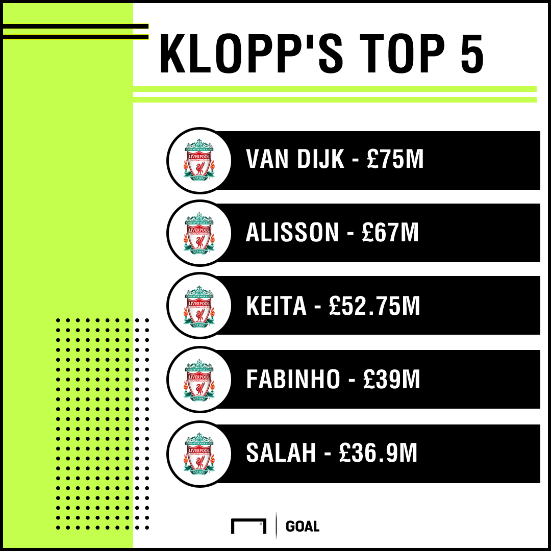 Jurgen Klopp Top 5 Signings PS