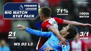 Southampton Arsenal SportPesa