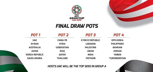 Bảng phân loại hạt giống VCK Asian Cup 2019