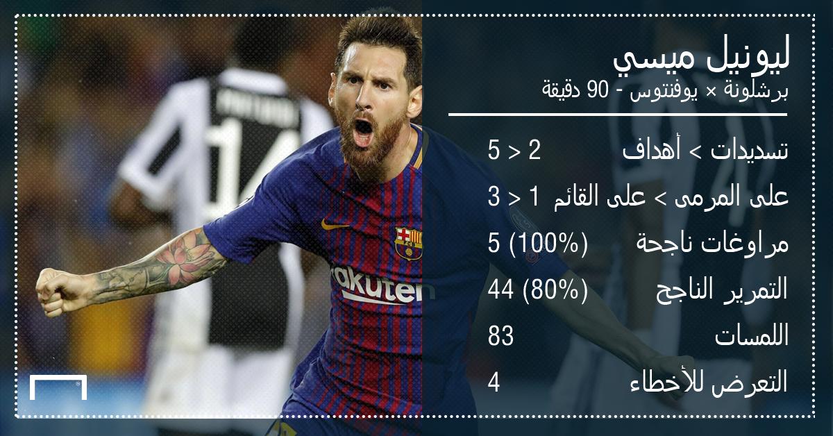 GFX AR Player Stats UCLPOTW1 Lionel Messi Barcelona Juventus 12092017 UEFA Chamipons League