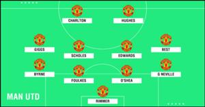 GFX Academy XI Man Utd
