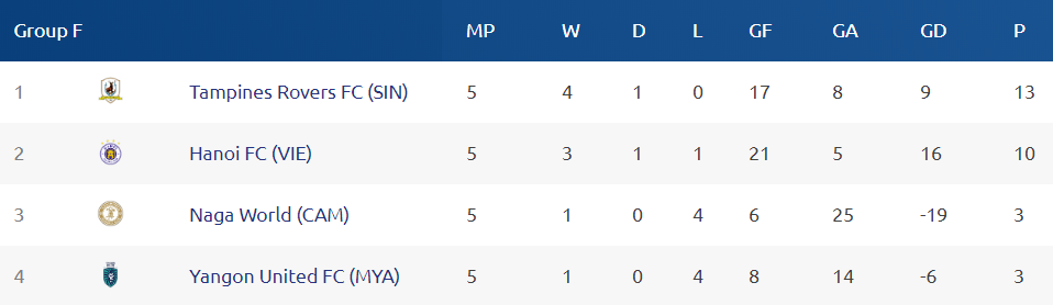 Ranking Group F - AFC Cup 2019