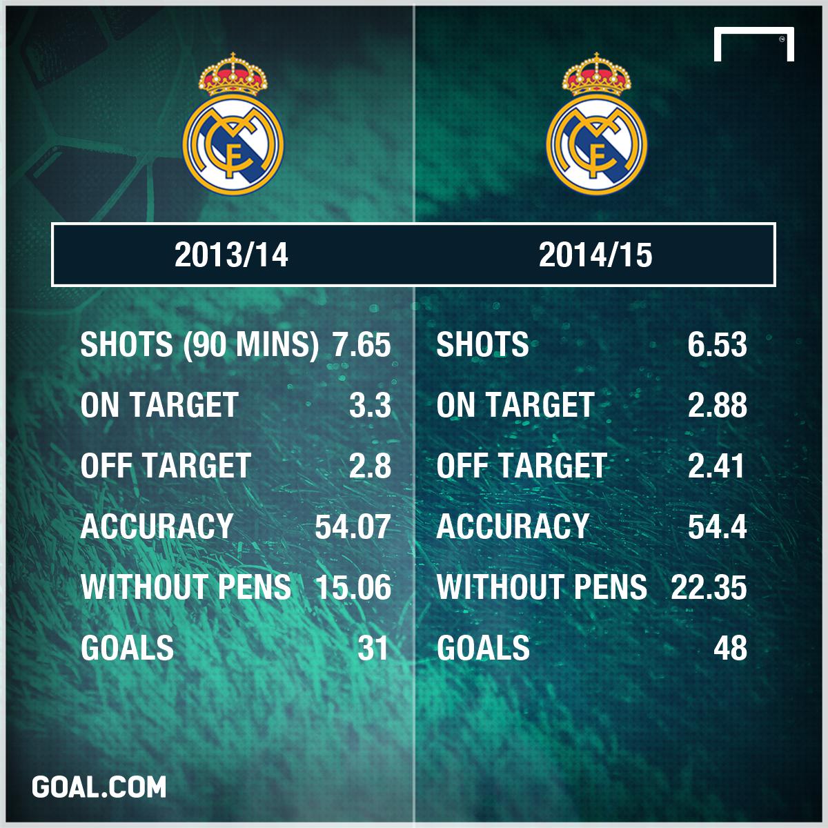Cristiano Ronaldo 13/15