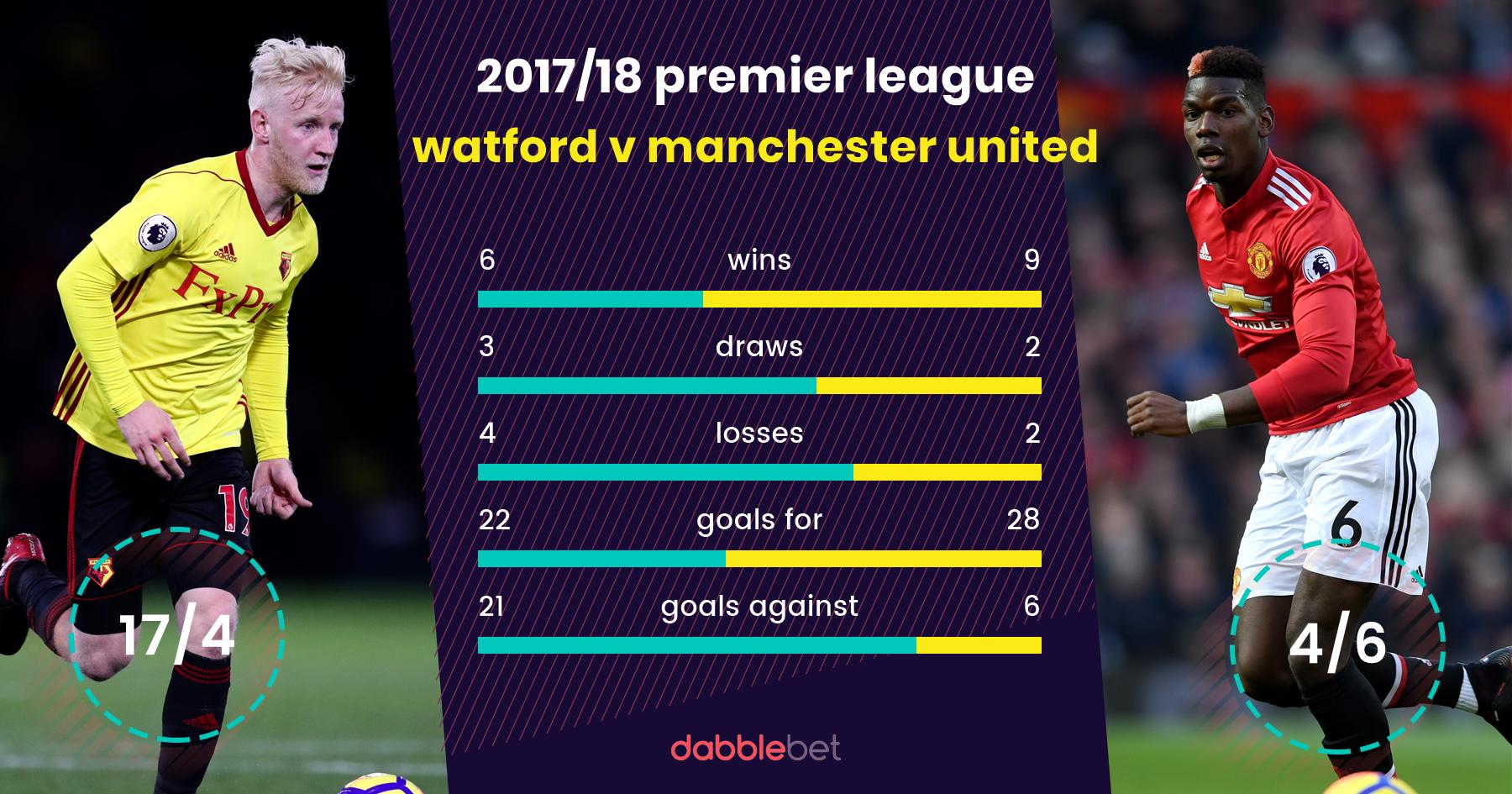 watford manchester united graphic