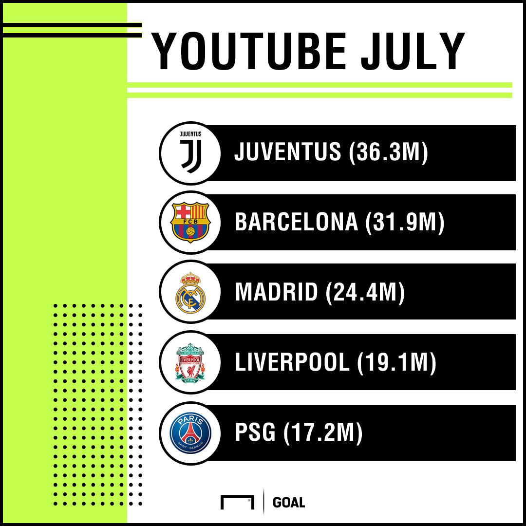 YouTube views July PS
