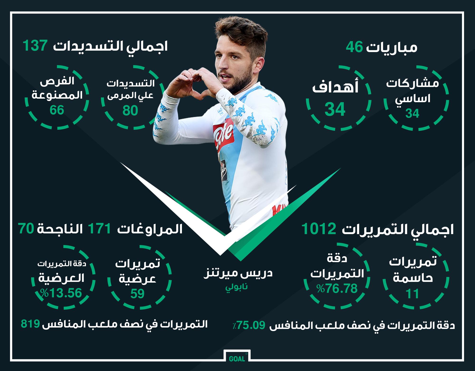 GFX AR Dries Mertens Napoli 2016-17 Stats