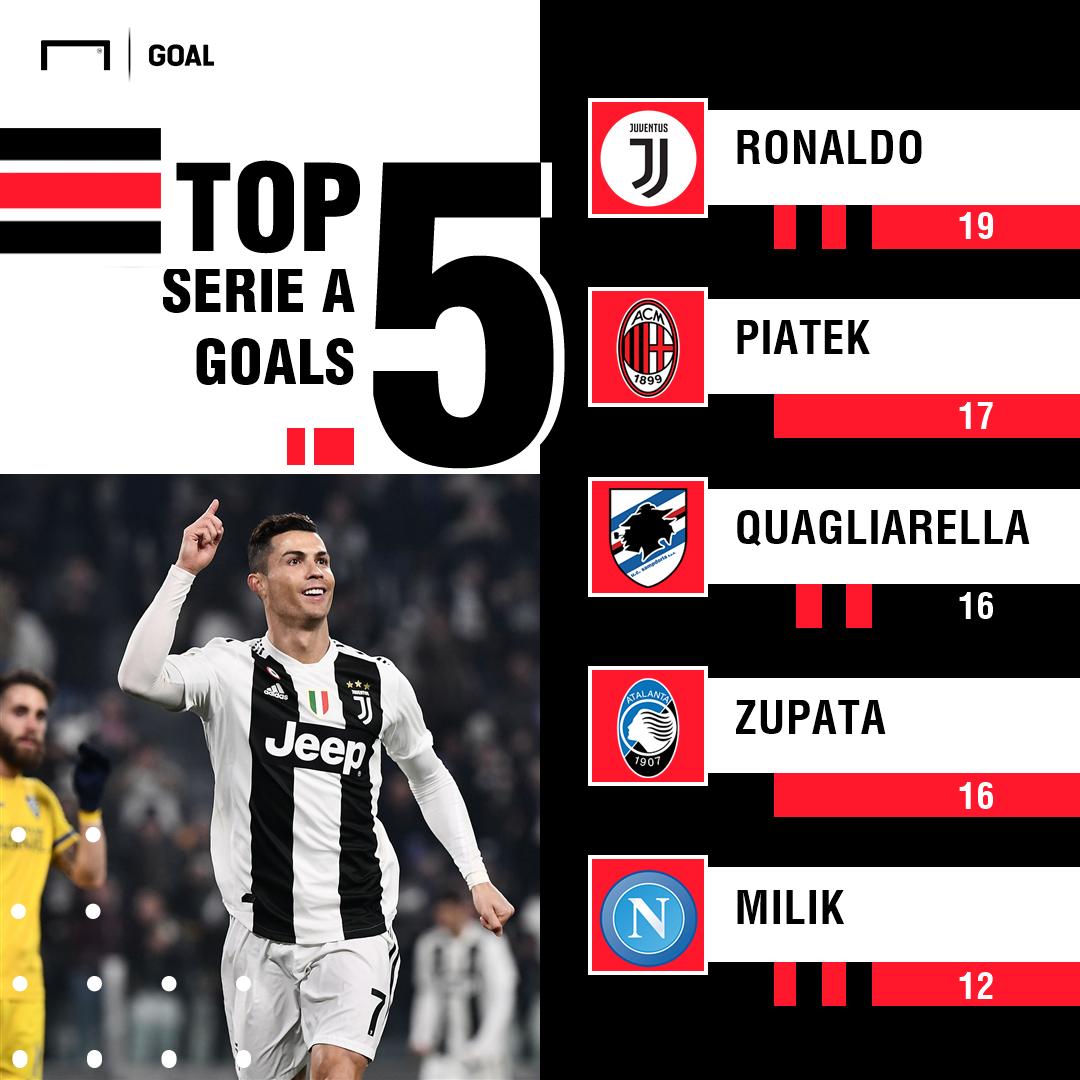 Cristiano Ronaldo Serie A Goalscorers