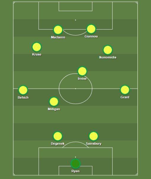 Socceroos formation v UAE