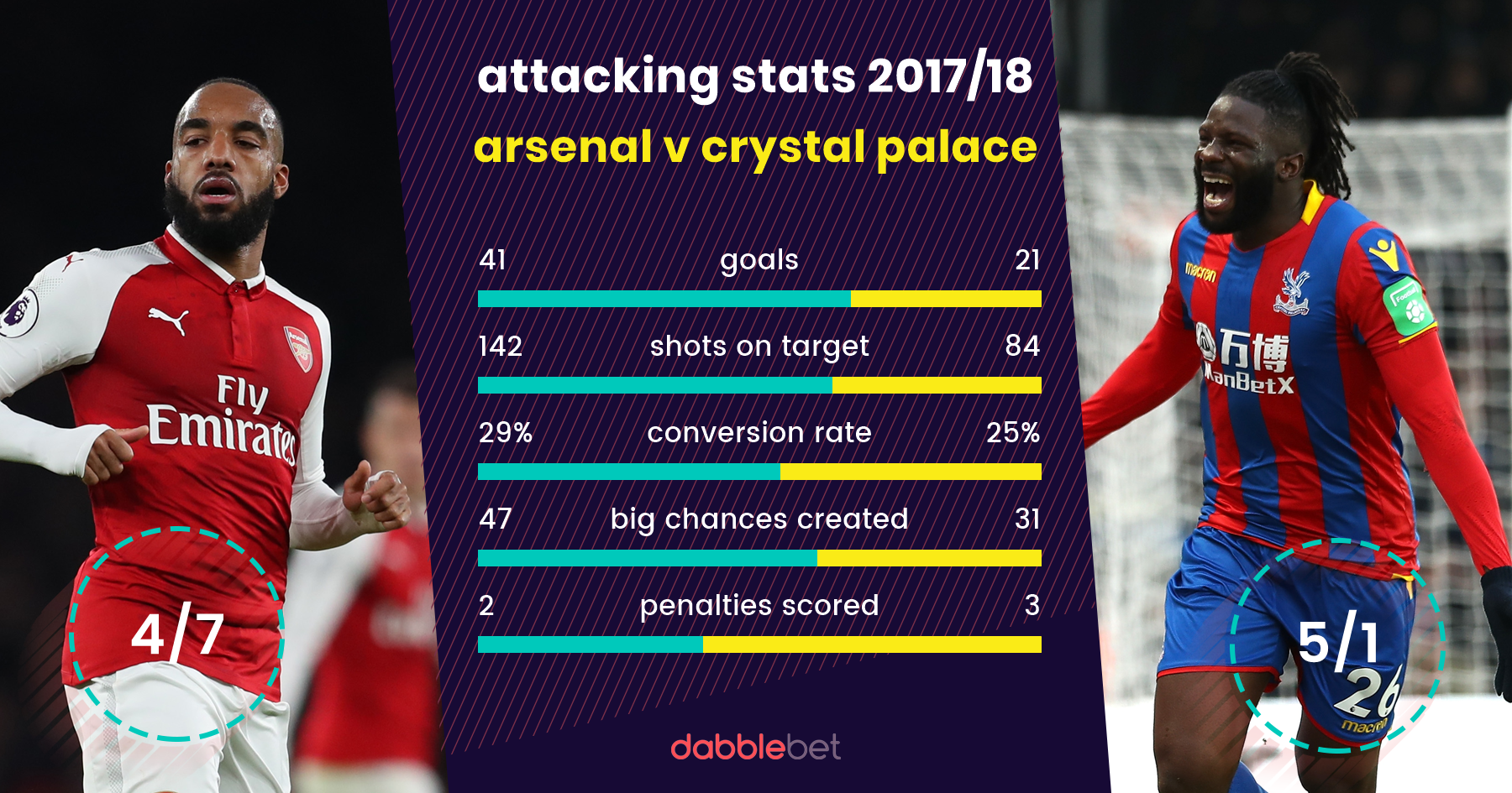 Arsenal Crystal Palace graphic