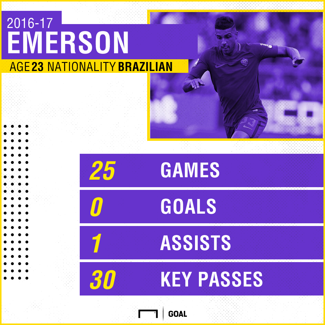 Emerson Roma Stats PS