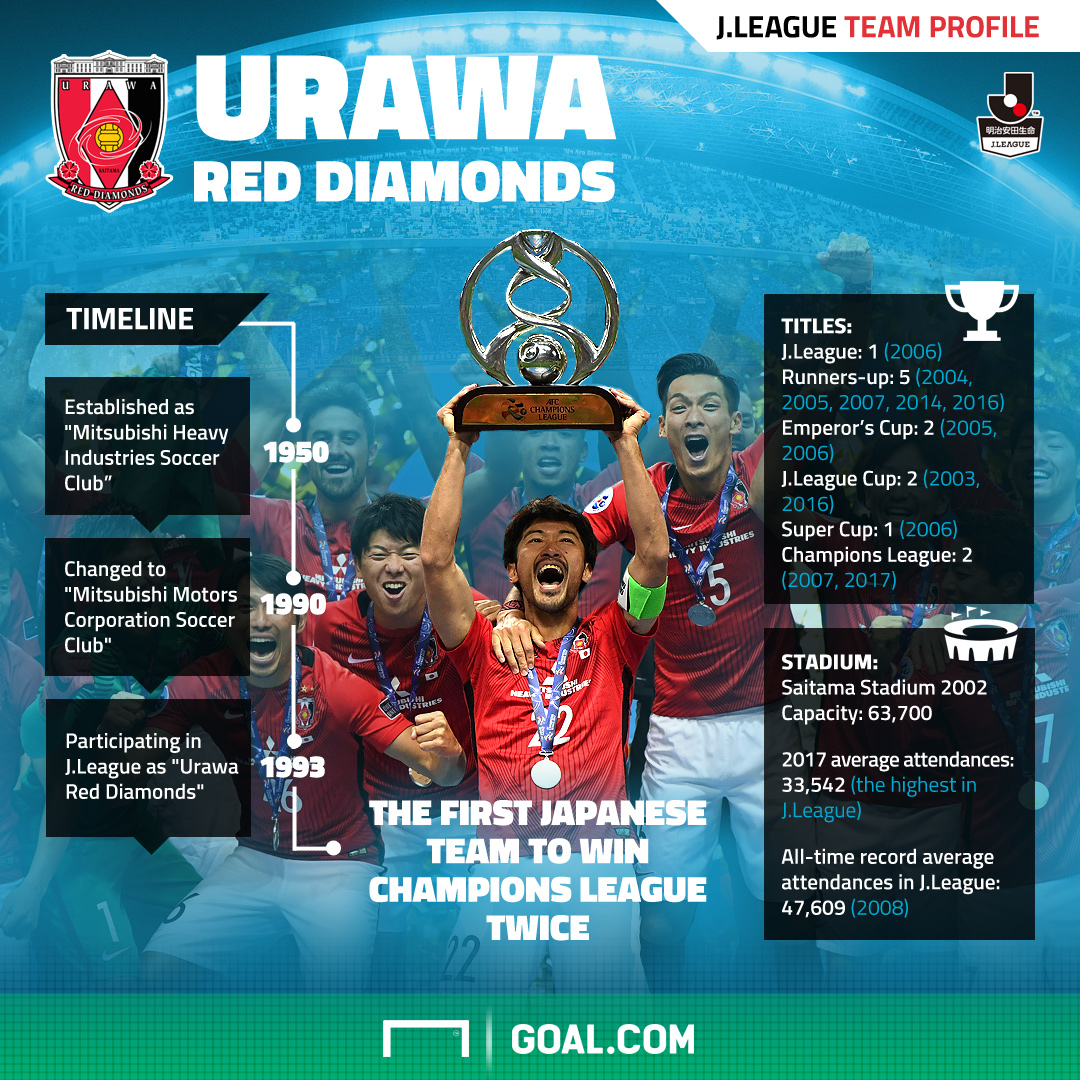 Urawa Reds J League