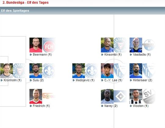 2.Bundesliga 11R Elf des Tages