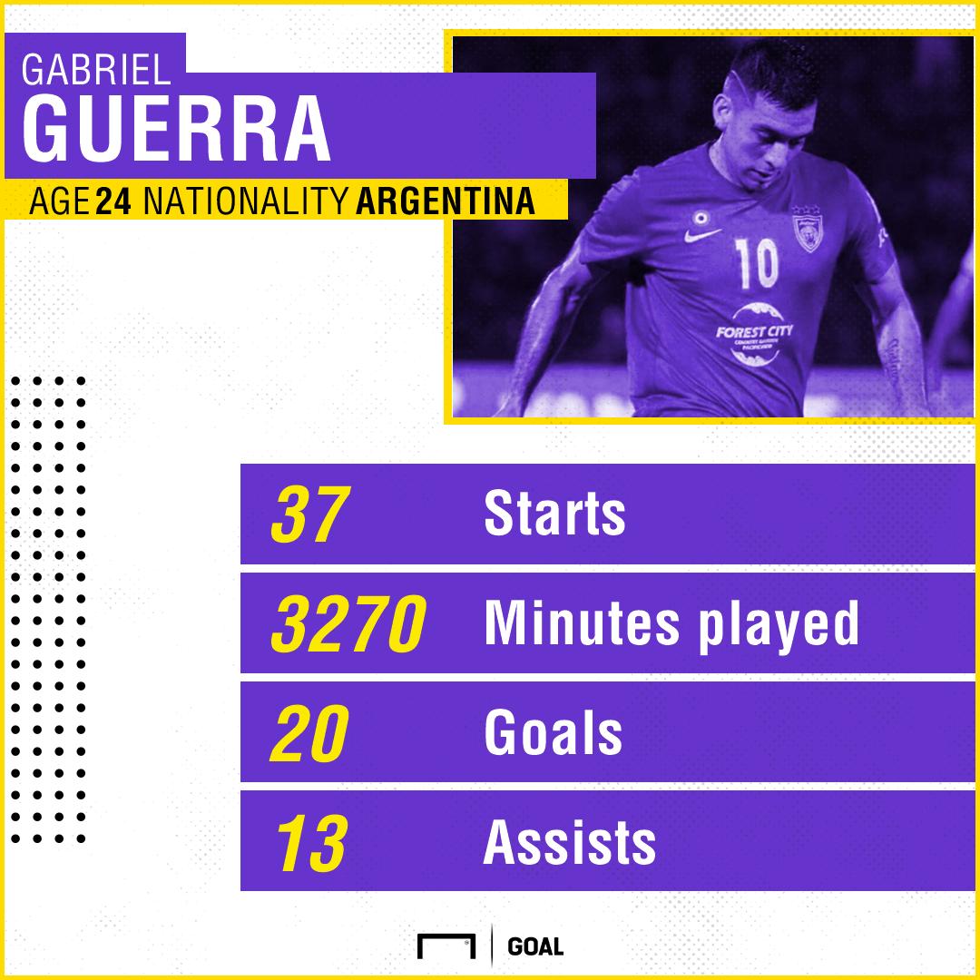 GFX Gabriel Guerra 2017 Stats