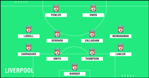 GFX Academy XI Liverpool
