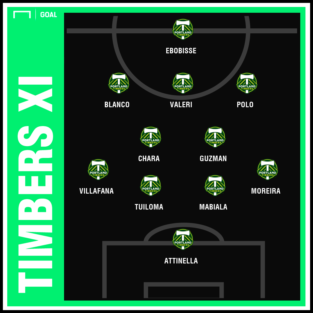 Timbers Projected XI