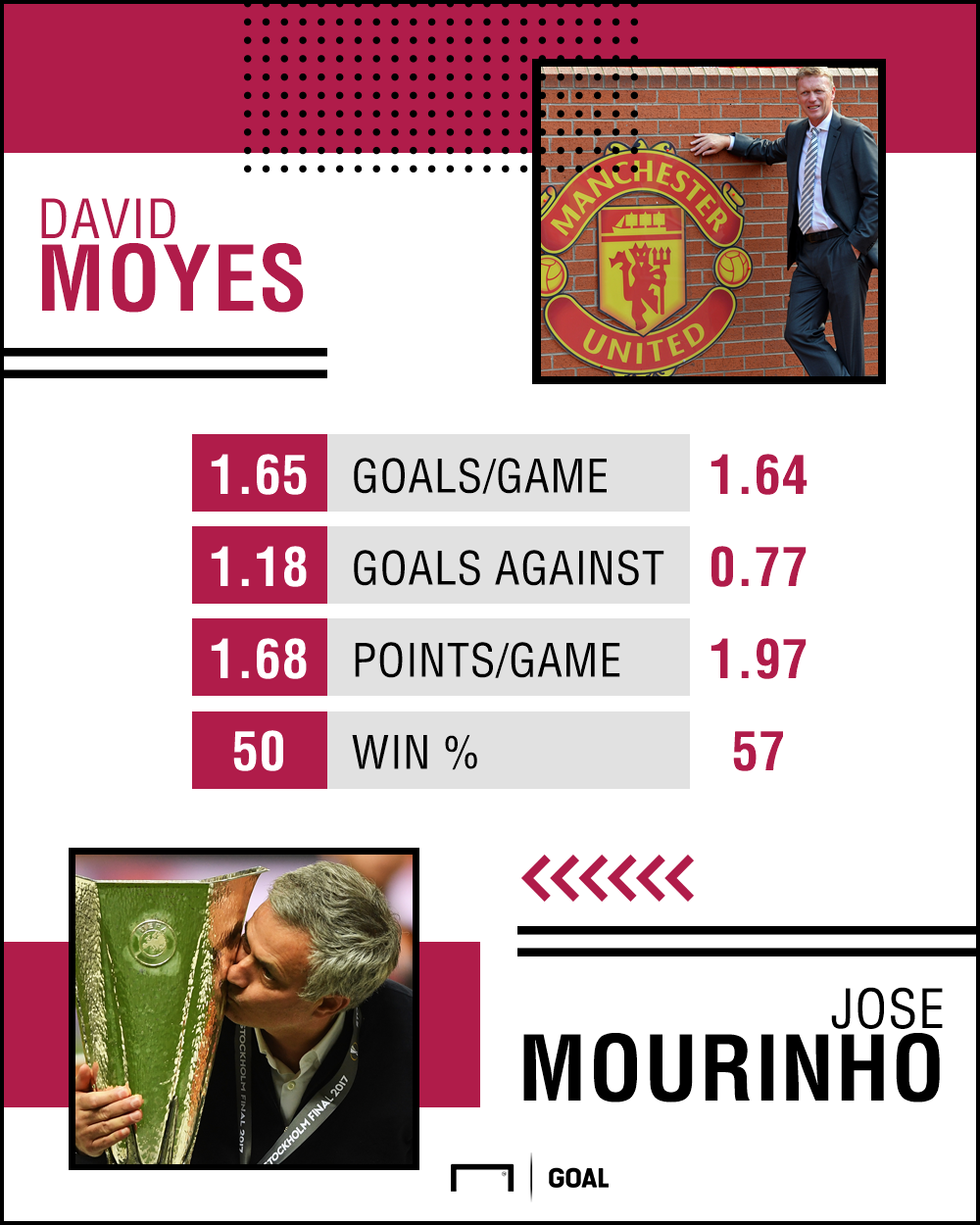 Manchester United David Moyes Jose Mourinho