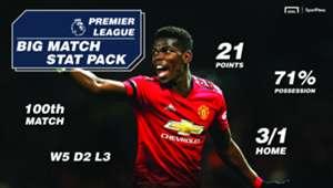Sportpesa Man United Southampton