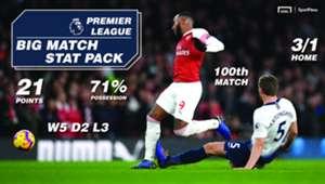 Sportpesa Tottenham Arsenal