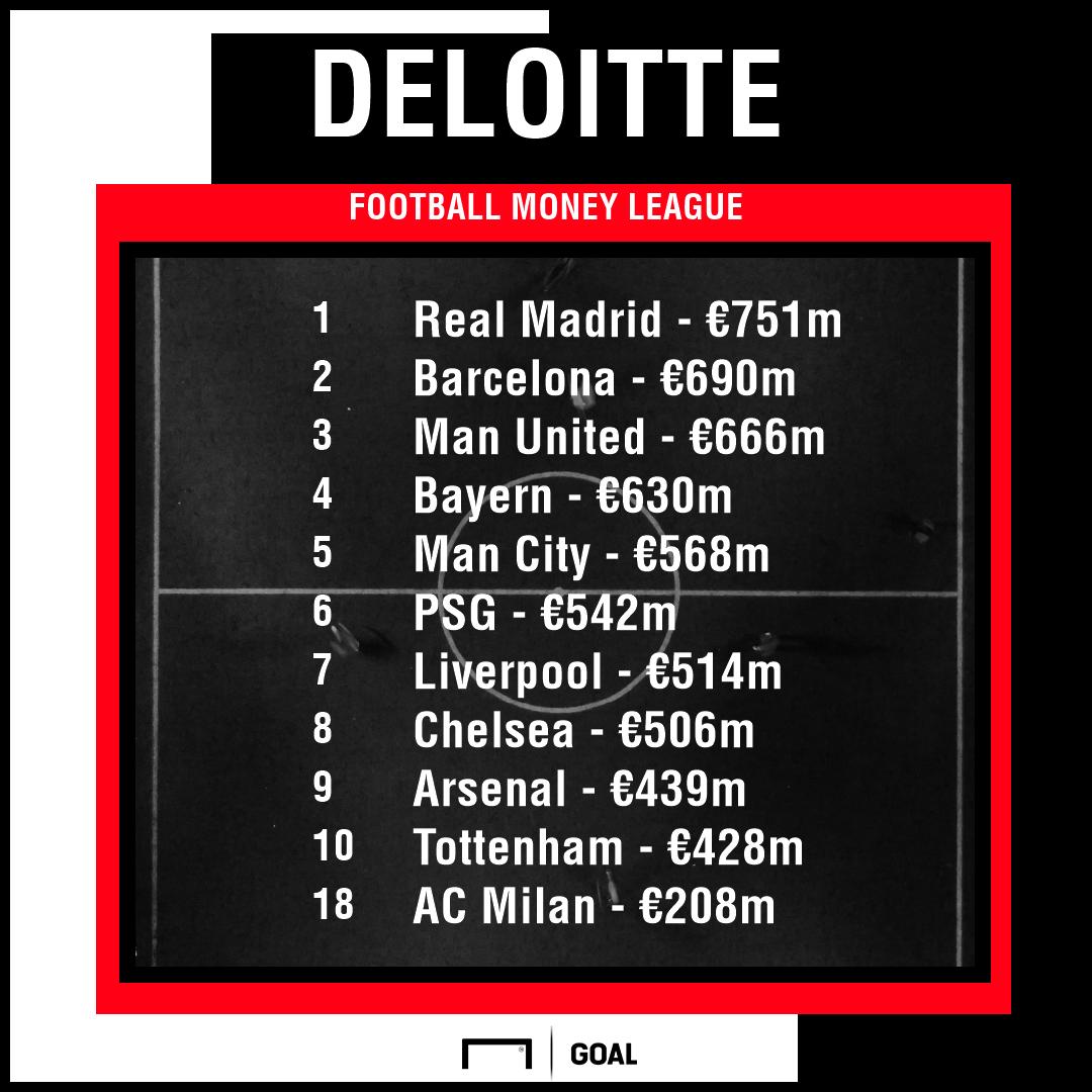 Deloitte Milan PS
