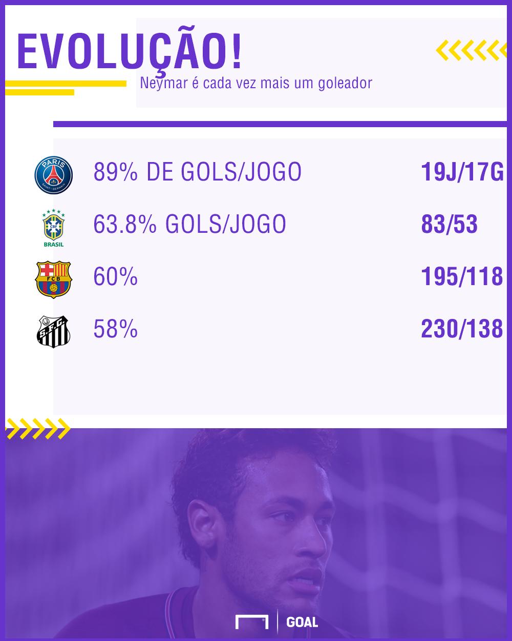 'Podemos vencer o Real Madrid e fazer história', acredita Neymar