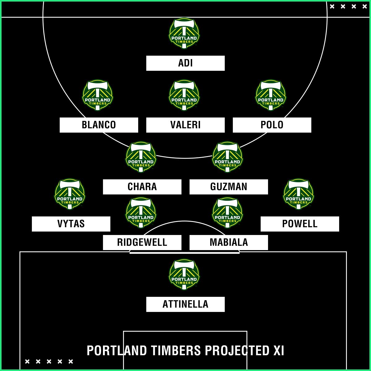 Portland Timbers projected XI