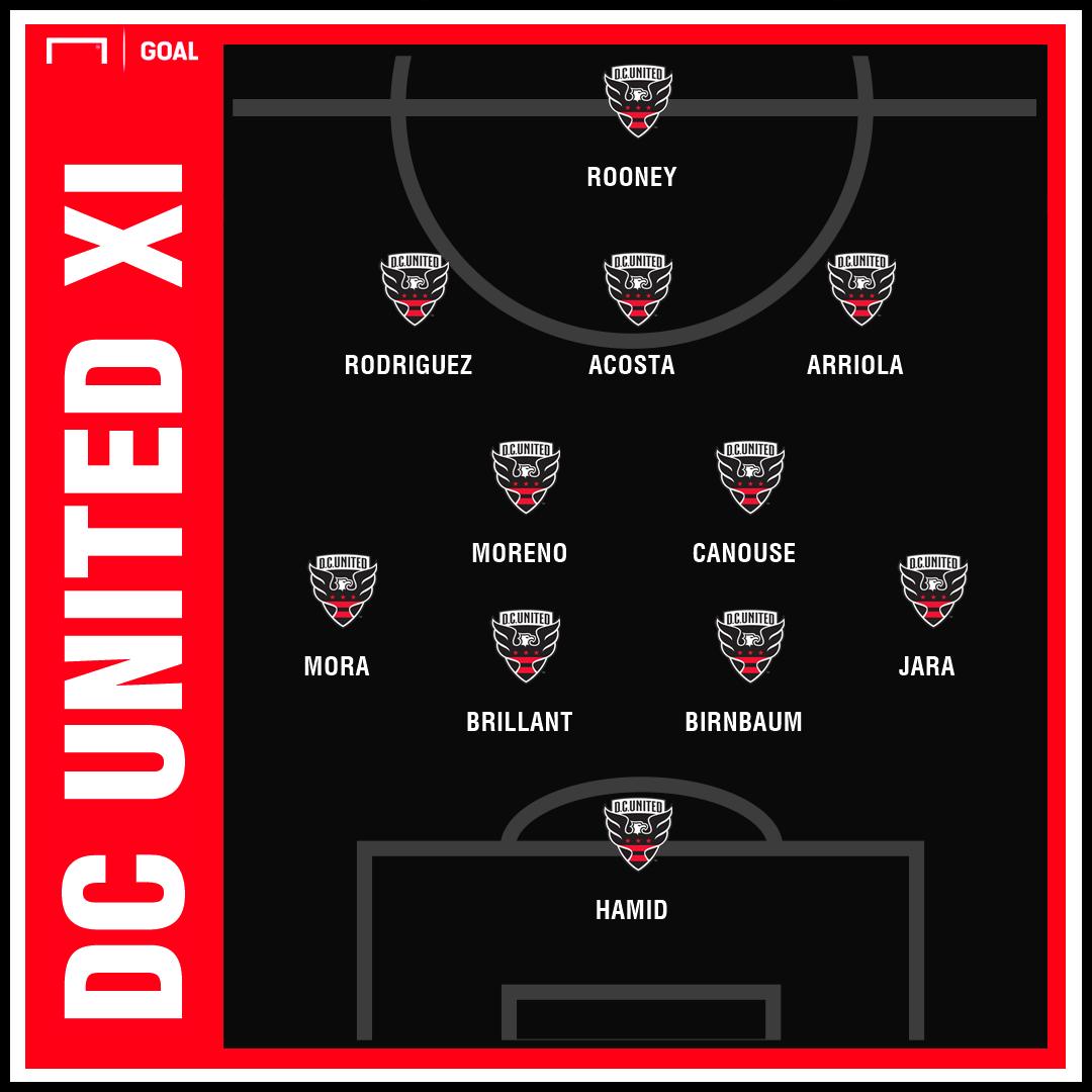 D.C. United XI