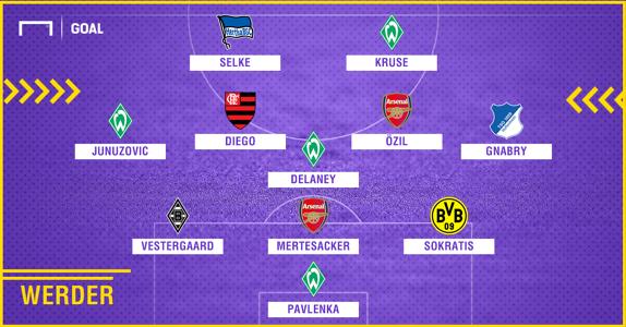Werder 2010-2018 composition