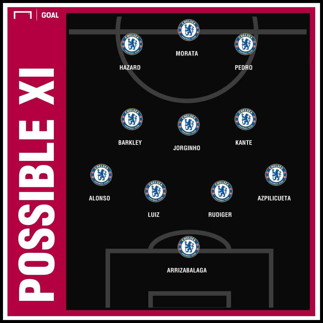 Chelsea predicted XI GFX